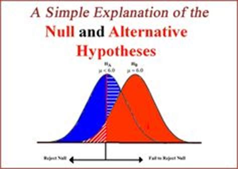 Thesis null hypothesis sample